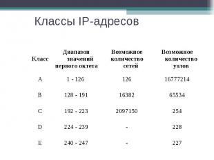 Классы IP-адресов Класс Диапазон значений первого октета Возможное количество се