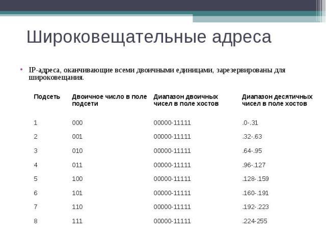 Широковещательные адреса IP-адреса, оканчивающие всеми двоичными единицами, зарезервированы для широковещания. Подсеть Двоичное число в поле подсети Диапазон двоичных чисел в поле хостов Диапазон десятичных чисел в поле хостов 1 000 00000-11111 .0-.…