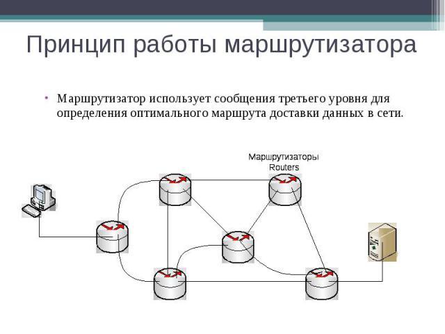 Принцип работы маршрутизатора Маршрутизатор использует сообщения третьего уровня для определения оптимального маршрута доставки данных в сети.
