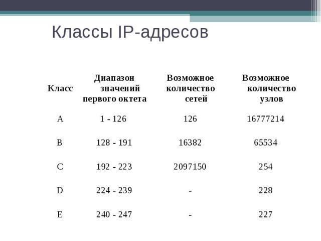 Классы IP-адресов Класс Диапазон значений первого октета Возможное количество сетей Возможное количество узлов А 1 - 126 126 16777214 B 128 - 191 16382 65534 C 192 - 223 2097150 254 D 224 - 239 - 228 E 240 - 247 - 227