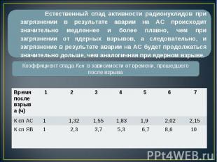 Время после взрыва (ч) 1 2 3 4 5 6 7 К сп АС 1 1,32 1,55 1,83 1,9 2,02 2,15 К сп