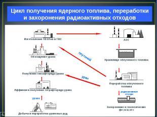 6 Цикл получения ядерного топлива, переработки и захоронения радиоактивных отход