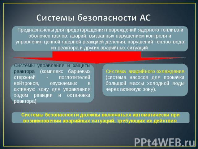 Предназначены для предотвращения повреждений ядерного топлива и оболочек твэлов; аварий, вызванных нарушением контроля и управления цепной ядерной реакцией деления; нарушений теплоотвода из реактора и других аварийных ситуаций Системы управления и з…