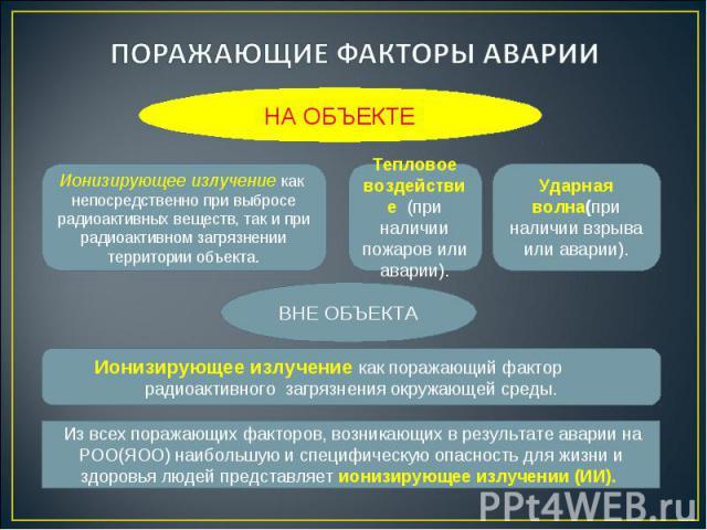 НА ОБЪЕКТЕ Ионизирующее излучение как непосредственно при выбросе радиоактивных веществ, так и при радиоактивном загрязнении территории объекта. Ударная волна(при наличии взрыва или аварии). Тепловое воздействие (при наличии пожаров или аварии). ВНЕ…