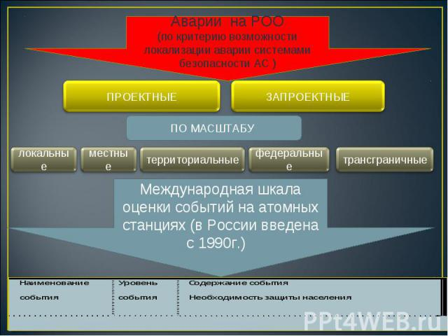 Аварии на РОО (по критерию возможности локализации аварии системами безопасности АС ) ПРОЕКТНЫЕ ЗАПРОЕКТНЫЕ ПО МАСШТАБУ локальные местные территориальные федеральные трансграничные Международная шкала оценки событий на атомных станциях (в России вве…