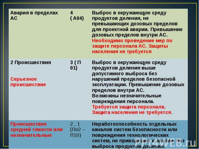 Авария в пределах АС 4 ( А04) Выброс в окружающую среду продуктов деления, не превышающих дозовых пределов для проектной аварии. Превышение дозовых пределов внутри АС. Необходимо проведение мер по защите персонала АС. Защиты населения не требуется 2…