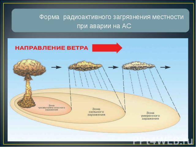 Форма радиоактивного загрязнения местности при аварии на АС