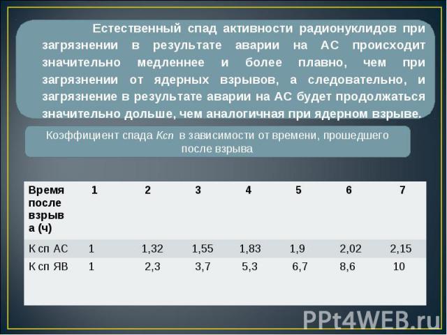 Время после взрыва (ч) 1 2 3 4 5 6 7 К сп АС 1 1,32 1,55 1,83 1,9 2,02 2,15 К сп ЯВ 1 2,3 3,7 5,3 6,7 8,6 10 Естественный спад активности радионуклидов при загрязнении в результате аварии на АС происходит значительно медленнее и более плавно, чем пр…