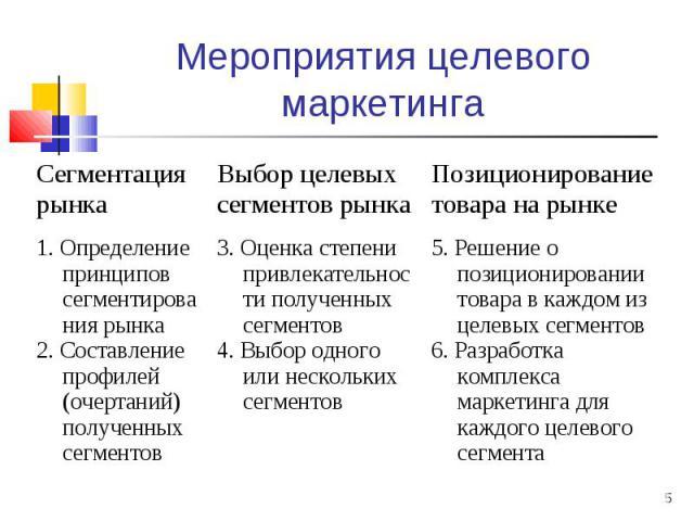 * Мероприятия целевого маркетинга Сегментация рынка Выбор целевых сегментов рынка Позиционирование товара на рынке 1. Определение принципов сегментирования рынка 2. Составление профилей (очертаний) полученных сегментов 3. Оценка степени привлекатель…