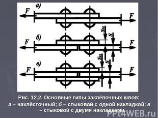 Рис. 12.2. Основные типы заклёпочных швов: а – нахлёсточный; б – стыковой с одно