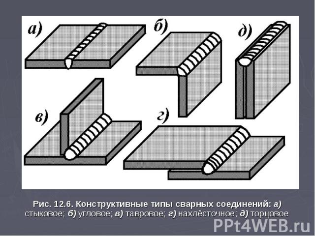 Рис. 12.6. Конструктивные типы сварных соединений: а) стыковое; б) угловое; в) тавровое; г) нахлёсточное; д) торцовое