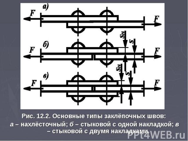 Рис. 12.2. Основные типы заклёпочных швов: а – нахлёсточный; б – стыковой с одной накладкой; в – стыковой с двумя накладками.