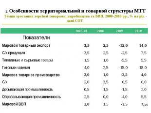 * 2. Особенности территориальной и товарной структуры МТТ Темпи зростання торгів
