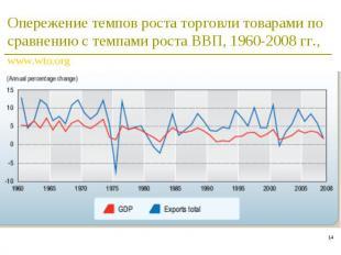 * Опережение темпов роста торговли товарами по сравнению с темпами роста ВВП, 19