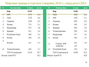 * Мировые лидеры в торговле товарами, 2010 г., млрд.долл.США № Экспортёры Сумма