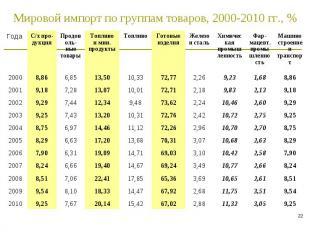 * Мировой импорт по группам товаров, 2000-2010 гг., % Года C/х про-дукция Продов