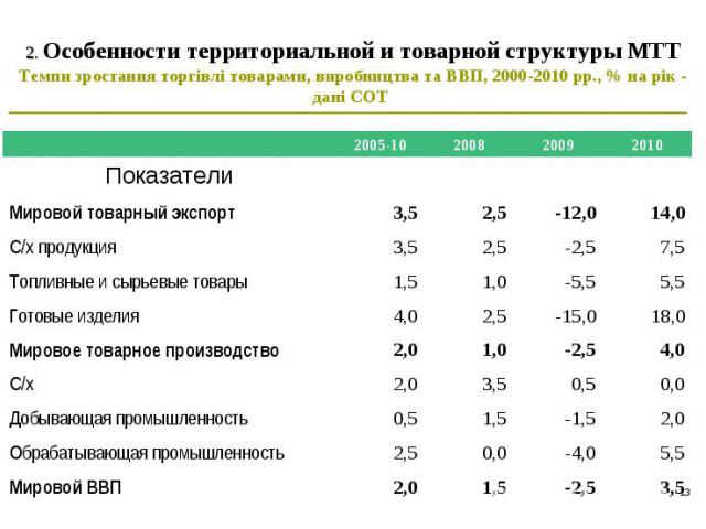 * 2. Особенности территориальной и товарной структуры МТТ Темпи зростання торгівлі товарами, виробництва та ВВП, 2000-2010 рр., % на рік - дані СОТ 2005-10 2008 2009 2010 Показатели Мировой товарный экспорт 3,5 2,5 -12,0 14,0 С/х продукция 3,5 2,5 -…