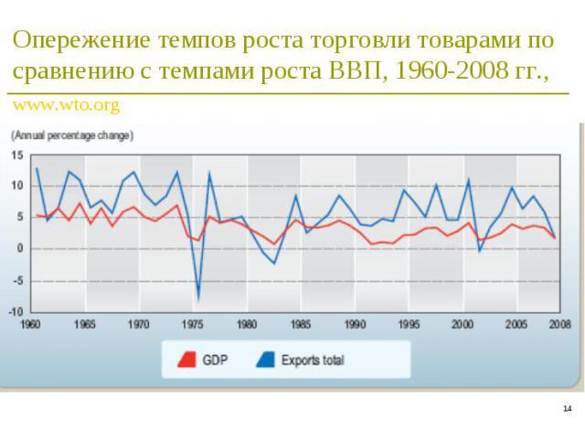 * Опережение темпов роста торговли товарами по сравнению с темпами роста ВВП, 1960-2008 гг., www.wto.org