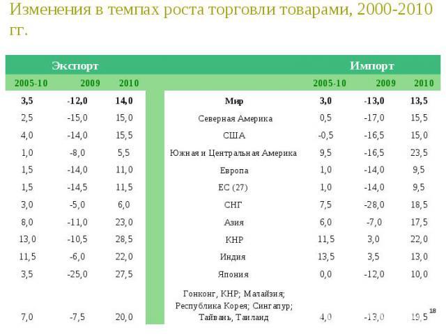 * Изменения в темпах роста торговли товарами, 2000-2010 гг. Экспорт Импорт 2005-10 2009 2010 2005-10 2009 2010 3,5 -12,0 14,0 Мир 3,0 -13,0 13,5 2,5 -15,0 15,0 Северная Америка 0,5 -17,0 15,5 4,0 -14,0 15,5 США -0,5 -16,5 15,0 1,0 -8,0 5,5 Южная и Ц…
