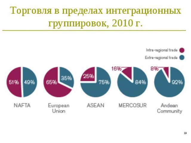 * Торговля в пределах интеграционных группировок, 2010 г.