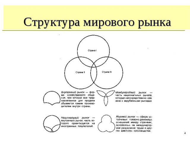 * Структура мирового рынка
