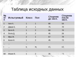 Таблица исходных данных № п/п Испытуемый Класс Пол С/оценка до эксп. С/оценка по
