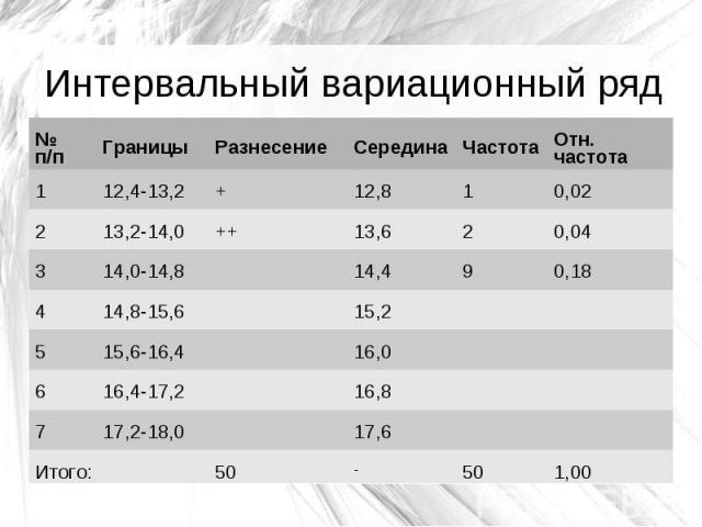 Интервальный вариационный ряд № п/п Границы Разнесение Середина Частота Отн. частота 1 12,4-13,2 + 12,8 1 0,02 2 13,2-14,0 ++ 13,6 2 0,04 3 14,0-14,8 14,4 9 0,18 4 14,8-15,6 15,2 5 15,6-16,4 16,0 6 16,4-17,2 16,8 7 17,2-18,0 17,6 Итого: 50 - 50 1,00