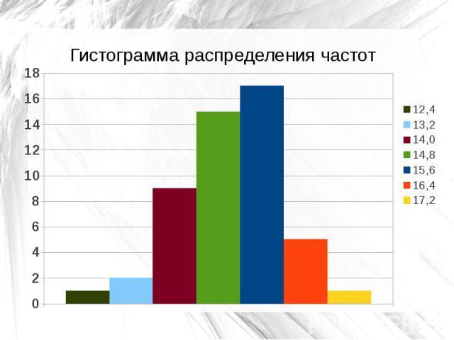 Гистограмма распределения частот