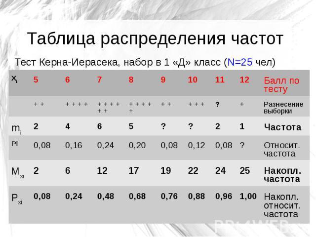 Таблица распределения частот Тест Керна-Иерасека, набор в 1 «Д» класс (N=25 чел) Xi 5 6 7 8 9 10 11 12 Балл по тесту + + + + + + + + + + + + + + + + + + + + + + ? + Разнесение выборки mi 2 4 6 5 ? ? 2 1 Частота Pi 0,08 0,16 0,24 0,20 0,08 0,12 0,08 …