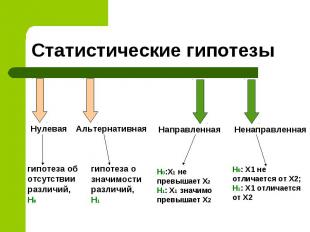Статистические гипотезы Нулевая гипотеза об отсутствии различий, H0 Альтернативн