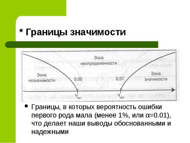* Границы значимости Границы, в которых вероятность ошибки первого рода мала (менее 1%, или α=0.01), что делает наши выводы обоснованными и надежными