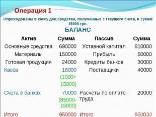 Актив Сумма Пассив Сумма Основные средства 690000 Уставной капитал 810000 Матери