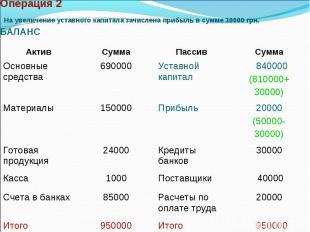 Операция 2 На увеличение уставного капитала зачислена прибыль в сумме 30000 грн.