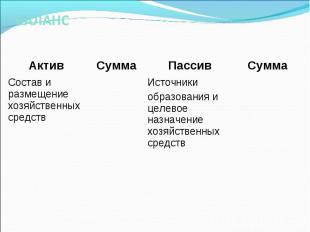 Актив Сумма Пассив Сумма Состав и размещение хозяйственных средств Источники обр
