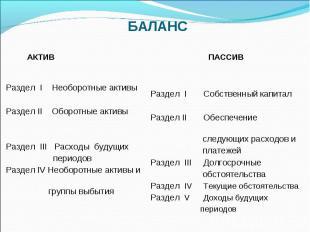 АКТИВ ПАССИВ Раздел I Необоротные активы Раздел II Оборотные активы Раздел III Р
