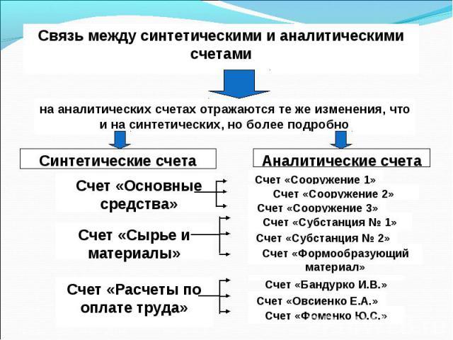 Связь между синтетическими и аналитическими счетами на аналитических счетах отражаются те же изменения, что и на синтетических, но более подробно Аналитические счета Синтетические счета Счет «Сооружение 1» Счет «Основные средства» Счет «Сооружение 2…