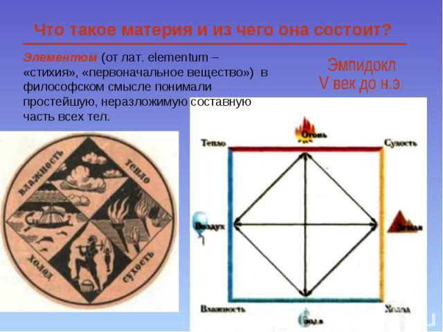 Элементом (от лат. еlementum – «стихия», «первоначальное вещество») в философском смысле понимали простейшую, неразложимую составную часть всех тел. Что такое материя и из чего она состоит?