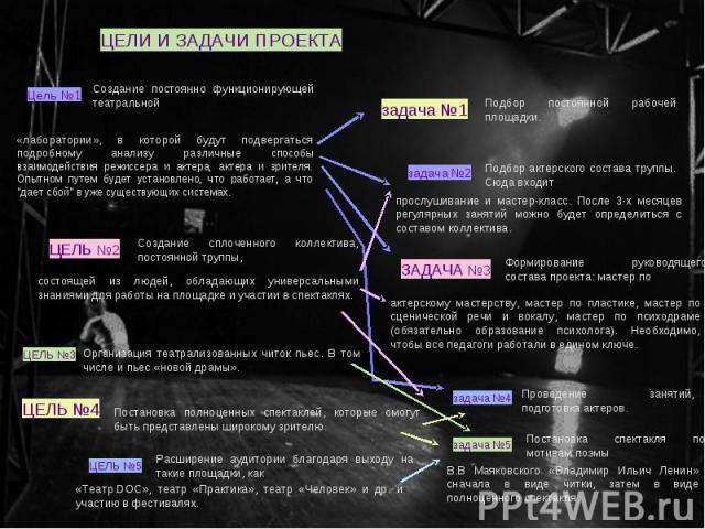 ЦЕЛИ И ЗАДАЧИ ПРОЕКТА Создание постоянно функционирующей театральной Цель №1 «лаборатории», в которой будут подвергаться подробному анализу различные способы взаимодействия режиссера и актера, актера и зрителя. Опытном путем будет установлено, что р…