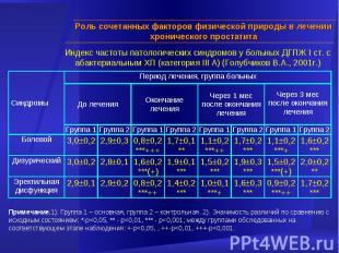 Индекс частоты патологических синдромов у больных ДГПЖ I ст. с абактериальным ХП