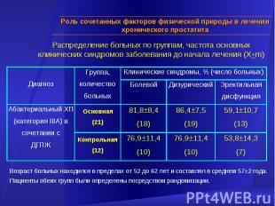 Возраст больных находился в пределах от 52 до 62 лет и составлял в среднем 57±2