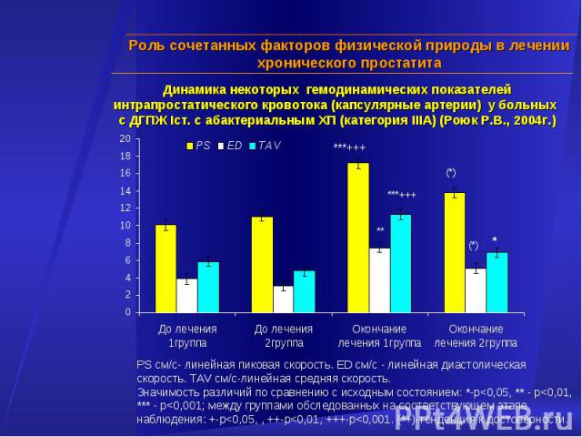 Динамика некоторых гемодинамических показателей интрапростатического кровотока (капсулярные артерии) у больных с ДГПЖ Iст. с абактериальным ХП (категория IIIA) (Роюк Р.В., 2004г.) PS см/с- линейная пиковая скорость. ЕD см/с - линейная диастолическая…