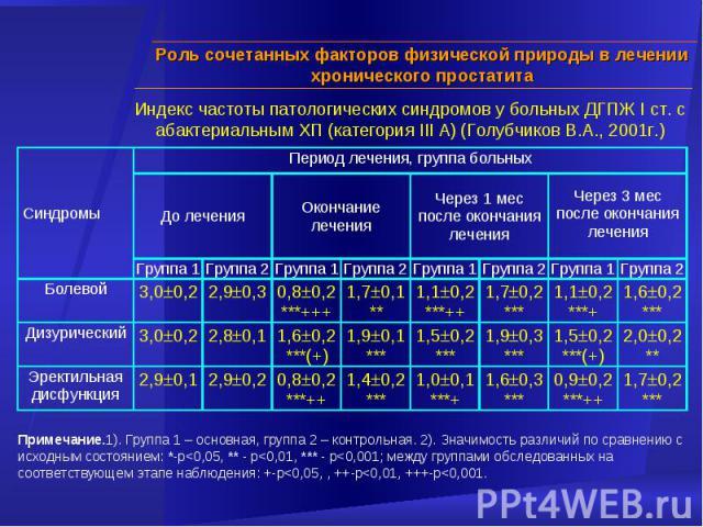 Индекс частоты патологических синдромов у больных ДГПЖ I ст. с абактериальным ХП (категория III А) (Голубчиков В.А., 2001г.) Примечание.1). Группа 1 – основная, группа 2 – контрольная. 2). Значимость различий по сравнению с исходным состоянием: *-p