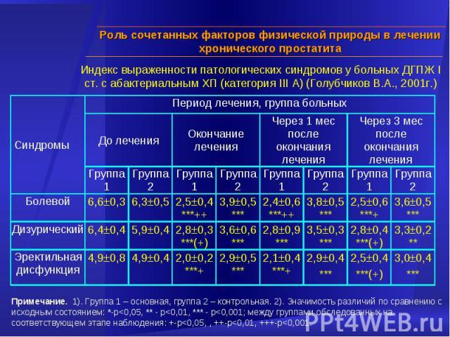Индекс выраженности патологических синдромов у больных ДГПЖ I ст. с абактериальным ХП (категория III А) (Голубчиков В.А., 2001г.) Примечание. 1). Группа 1 – основная, группа 2 – контрольная. 2). Значимость различий по сравнению с исходным состоянием: *-p
