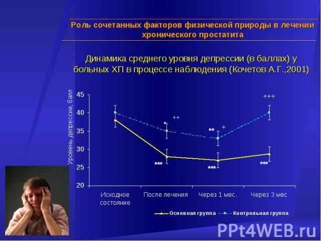 Роль сочетанных факторов физической природы в лечении хронического простатита Динамика среднего уровня депрессии (в баллах) у больных ХП в процессе наблюдения (Кочетов А.Г.,2001)
