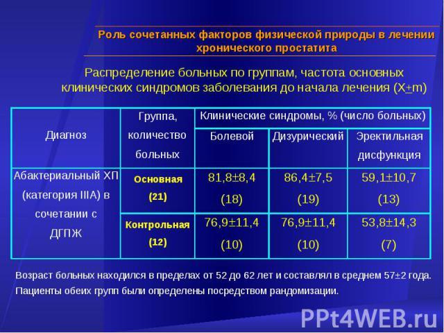 Возраст больных находился в пределах от 52 до 62 лет и составлял в среднем 57±2 года. Пациенты обеих групп были определены посредством рандомизации. Распределение больных по группам, частота основных клинических синдромов заболевания до начала лечен…