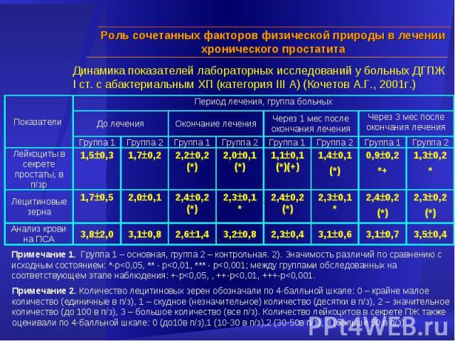 Примечание 2. Количество лецитиновых зерен обозначали по 4-балльной шкале: 0 – крайне малое количество (единичные в п/з), 1 – скудное (незначительное) количество (десятки в п/з), 2 – значительное количество (до 100 в п/з), 3 – большое количество (вс…