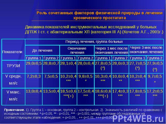 Динамика показателей инструментальных исследований у больных ДГПЖ I ст. с абактериальным ХП (категория III А) (Кочетов А.Г., 2001г.) Примечание. 1). Группа 1 – основная, группа 2 – контрольная. 2). Значимость различий по сравнению с исходным состоян…