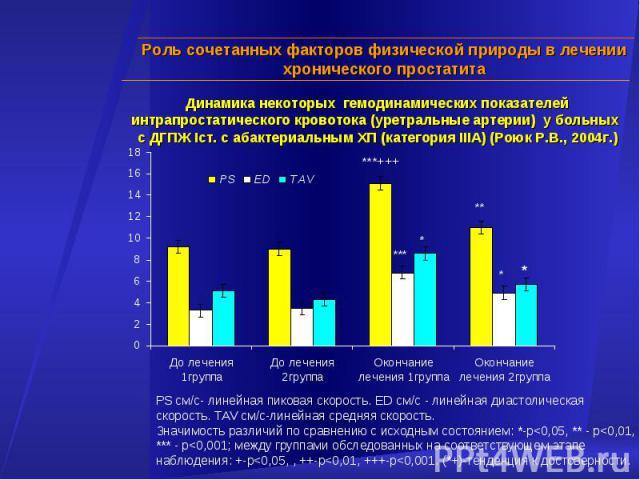 Динамика некоторых гемодинамических показателей интрапростатического кровотока (уретральные артерии) у больных с ДГПЖ Iст. с абактериальным ХП (категория IIIA) (Роюк Р.В., 2004г.) PS см/с- линейная пиковая скорость. ЕD см/с - линейная диастолическая…