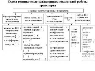 Технико-эксплуатационные показатели Парк транспортных средств и его использовани