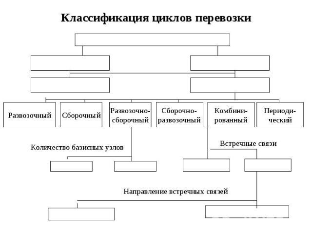 Классификация циклов перевозки Развозочный Сборочный Развозочно- сборочный Сборочно- развозочный Комбини- рованный Периоди- ческий Направление встречных связей Количество базисных узлов Встречные связи